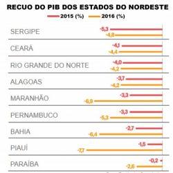 Paraíba é o estado do Nordeste menos impactado pela crise, aponta estudo